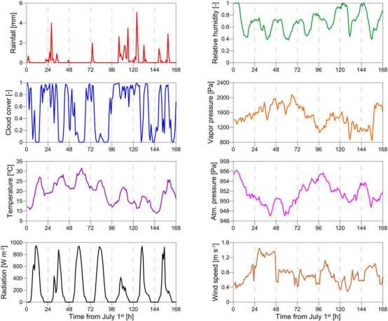 A new stochastic weather generator for a two-dimensional grid